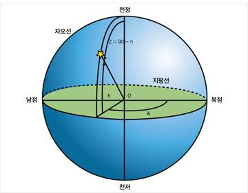 지평좌표계.jpg