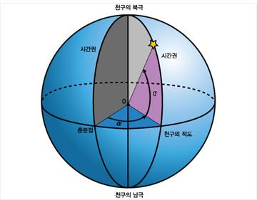 적도좌표계.jpg