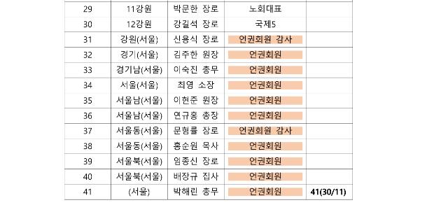 제105회 총회 정기 실행위원회 구역별 참석자 자료_2.png