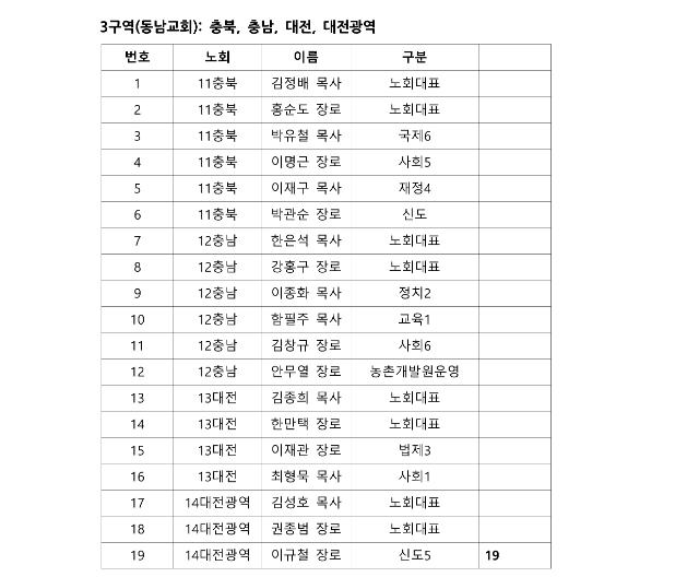 제105회 총회 정기 실행위원회 구역별 참석자 자료_4.png