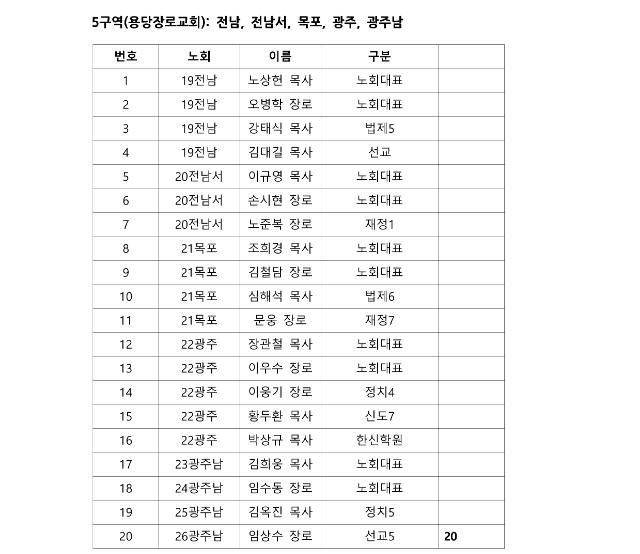 제105회 총회 정기 실행위원회 구역별 참석자 자료_6.png