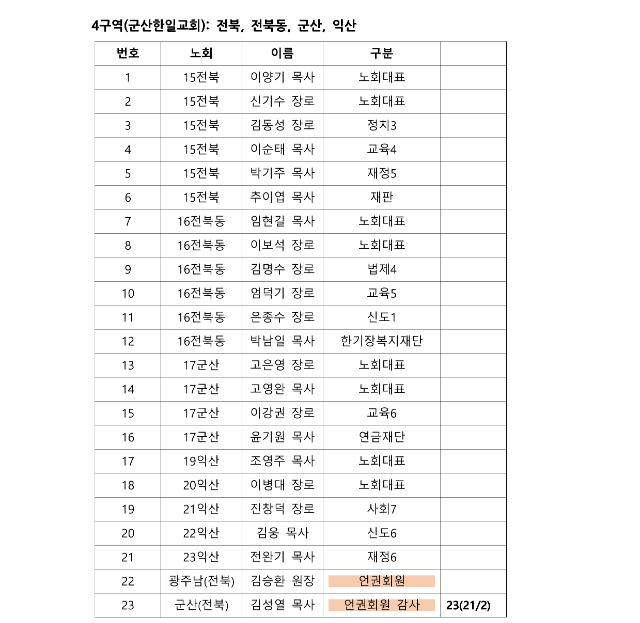 제105회 총회 정기 실행위원회 구역별 참석자 자료_5.png