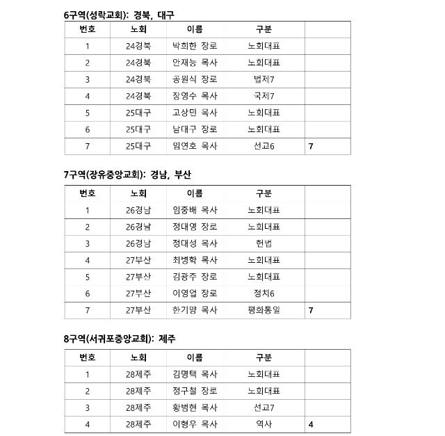 제105회 총회 정기 실행위원회 구역별 참석자 자료_7.png