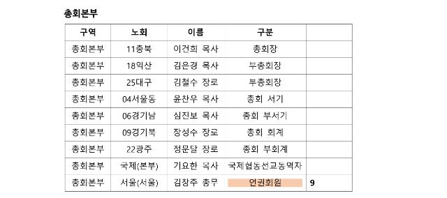 제105회 총회 정기 실행위원회 구역별 참석자 자료_8.png